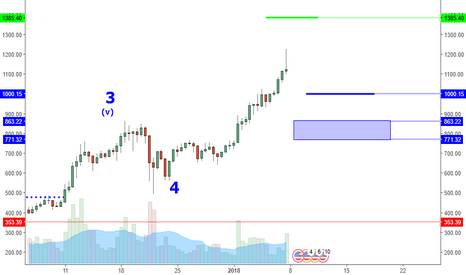 ETHUSD: ETHUSD: Don't Buy High. Consider Bigger Picture.
