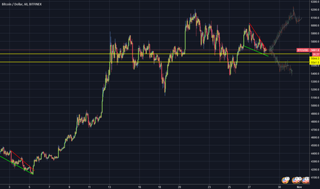 BTCUSD: Another one for Peter BTCUSD