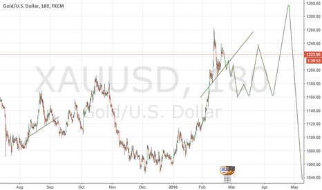 XAUUSD: ONS ANALYSIS