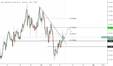 NZDUSD: NZDUSD - Intraday Buy