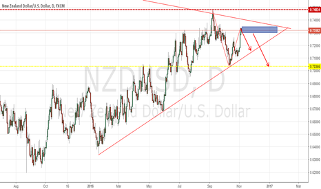 NZDUSD: NZD/USD sell now, ABCD Pattern