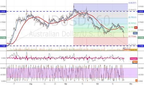 AUDUSD: AUDUSD The Fib Expansion seems to fit the down trend