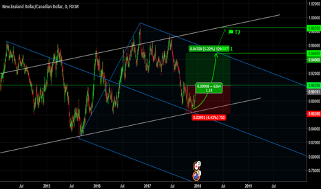 NZDCAD: NZDCAD, Trend Line & Pitchfork Analysis. Daily