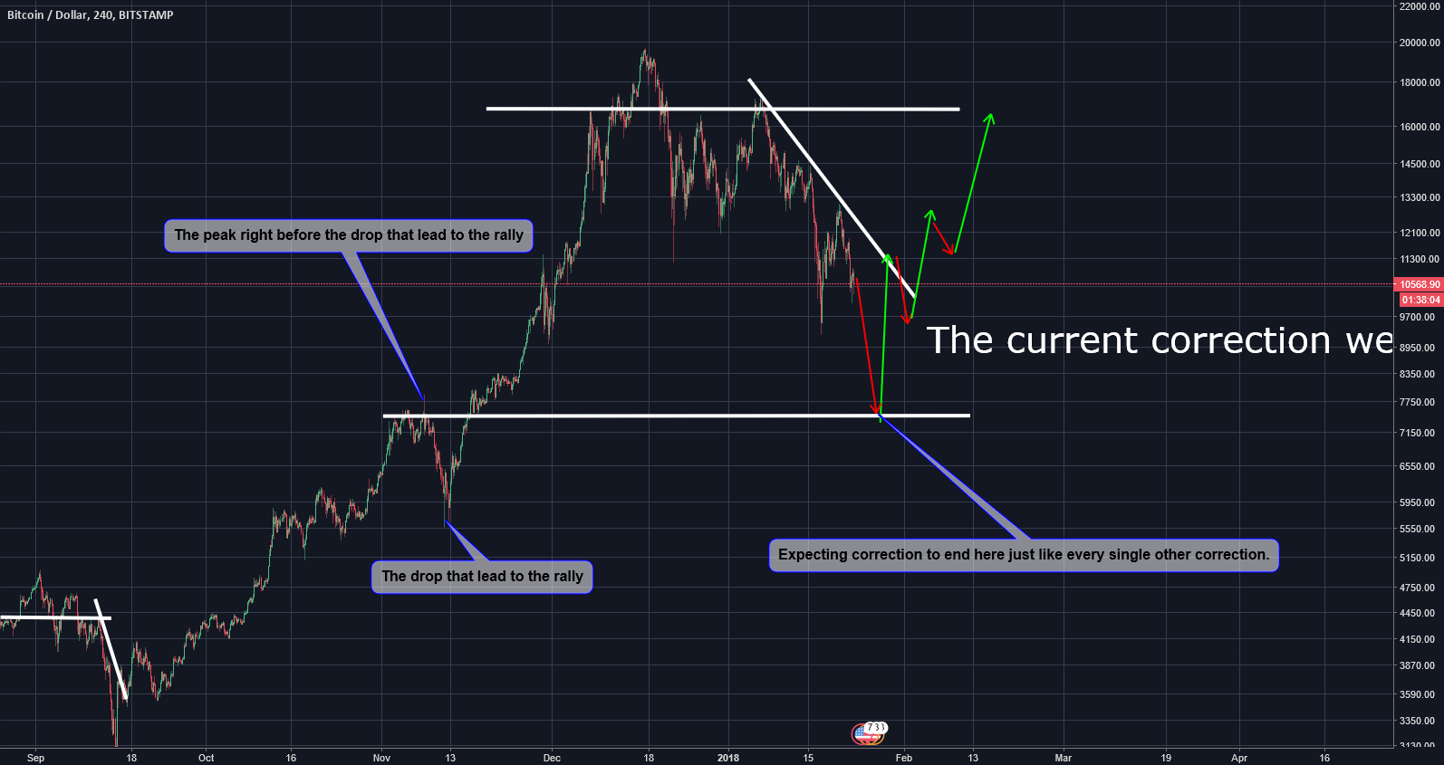 Bitcoin - The Finale - Explained