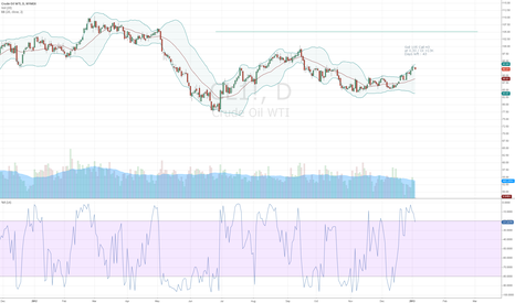 CL1!: Crude Oil Option Signal Short Call 105