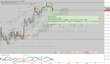 USDJPY: Predicted range & Prediction Period #Forex #trading