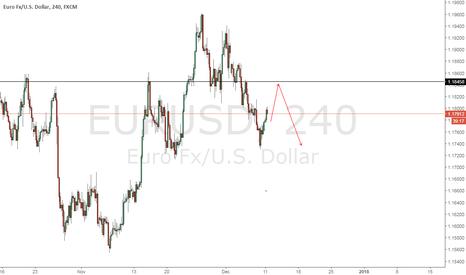 EURUSD: EURUSD RANGING MARKET