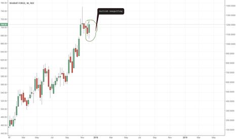 BHARATFORG: bullish engulfing candle on weekly chart,