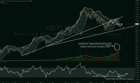 XBTUSD: $BTC, #Bitcoin showing us some fractals.