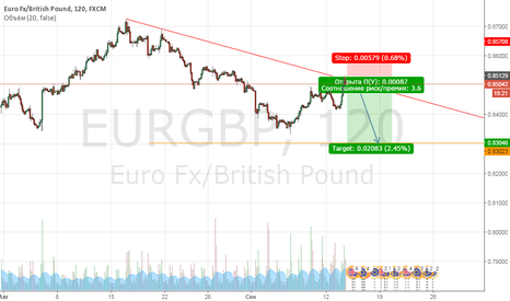 EURGBP: продажа от трендовой линии