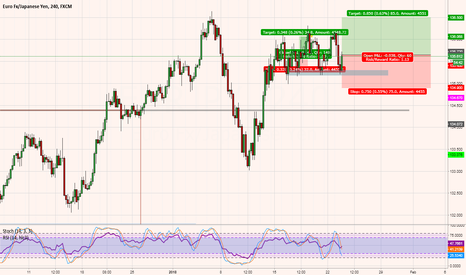 EURJPY: EURJPY - Potential retest R or push through before correction