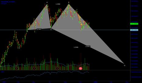 TSLA: TSLA Double Top for short term bearish reversal?