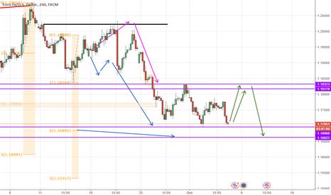 EURUSD: Euro retroceso para seguir corto