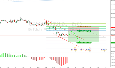 GBPUSD: LOW RISK GBPUSD SHORT