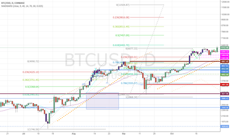 BTCUSD: Break out from consolidation level 5500-6000 allows $12K Target