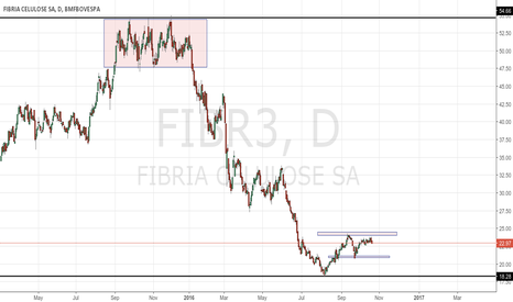 FIBR3: FIBRIA
