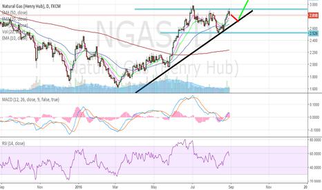 NGAS: nat gaz