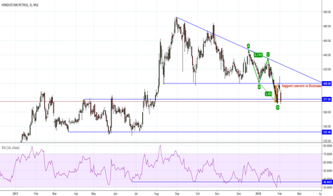 HINDPETRO: Three Line Strike at AB = CD PRZ Trend continue or reversal?