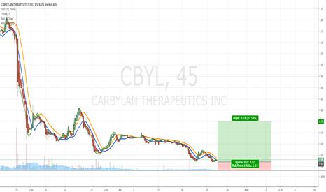 CBYL: $CBYL BUY RECOMMENDATION OFF TECHNICAL ANALYSIS