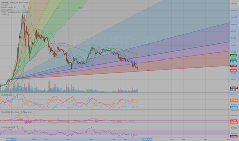 BTCUSD: Watching and waiting