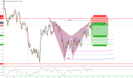 GBPNZD: Bat Pattern Formation Daily Chart