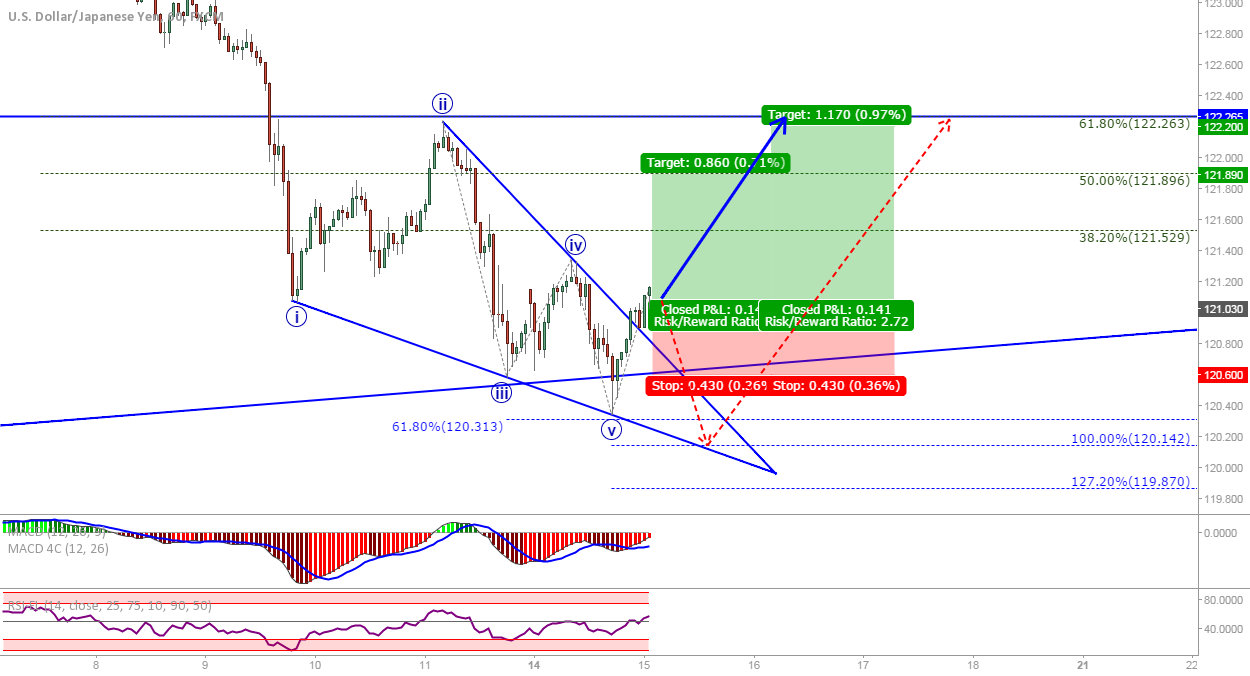 USD/JPY: Long from diagonal triangle