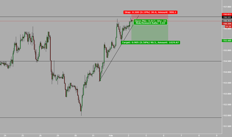 GBPJPY: gbp short correction