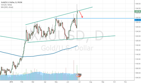 XAUUSD: XAUUSD - The Price is Touching a Resistence, Sell