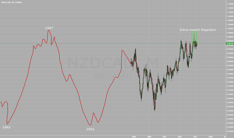 NZDCAD: NZDCAD Long Term Range