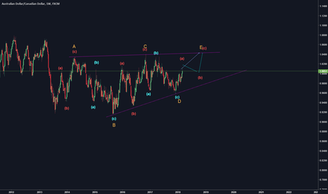 AUDCAD: AUD/CAD weekly correction