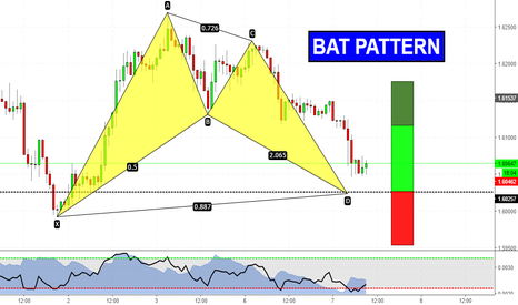 GBPAUD: Bat Pattern in completamento!