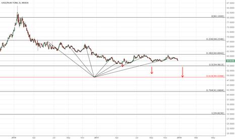 USDRUB_TOM: USD/RUB targets 49.0