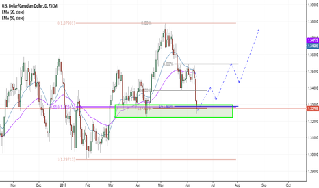 USDCAD: A clear Buying Zone on USDCAD