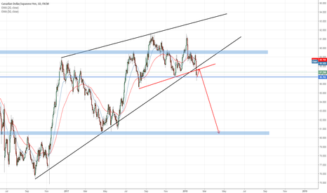 CADJPY: Opportunity to go short