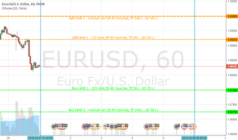 EURUSD: Ace Limits - Eur/Usd (01.02-05.02)