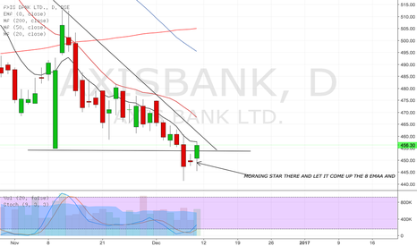 AXISBANK: MORNING STAR PATTERN THERE