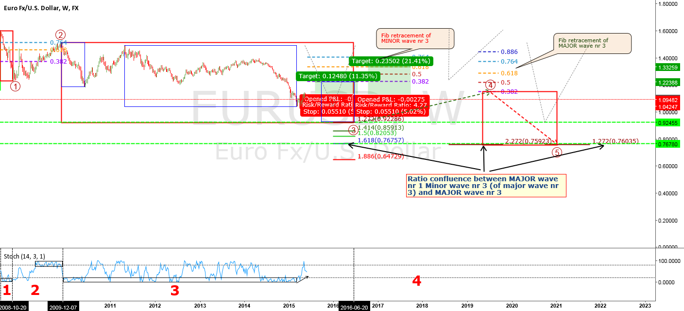 EURUSD CORRECTION FOR MY PREVIOUS IDEA!!!!