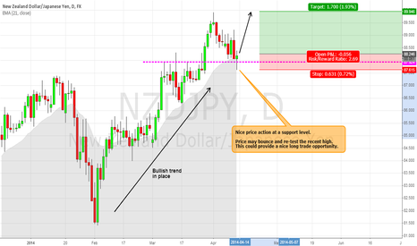 NZDJPY: NZDJPY - Potential Long Entry