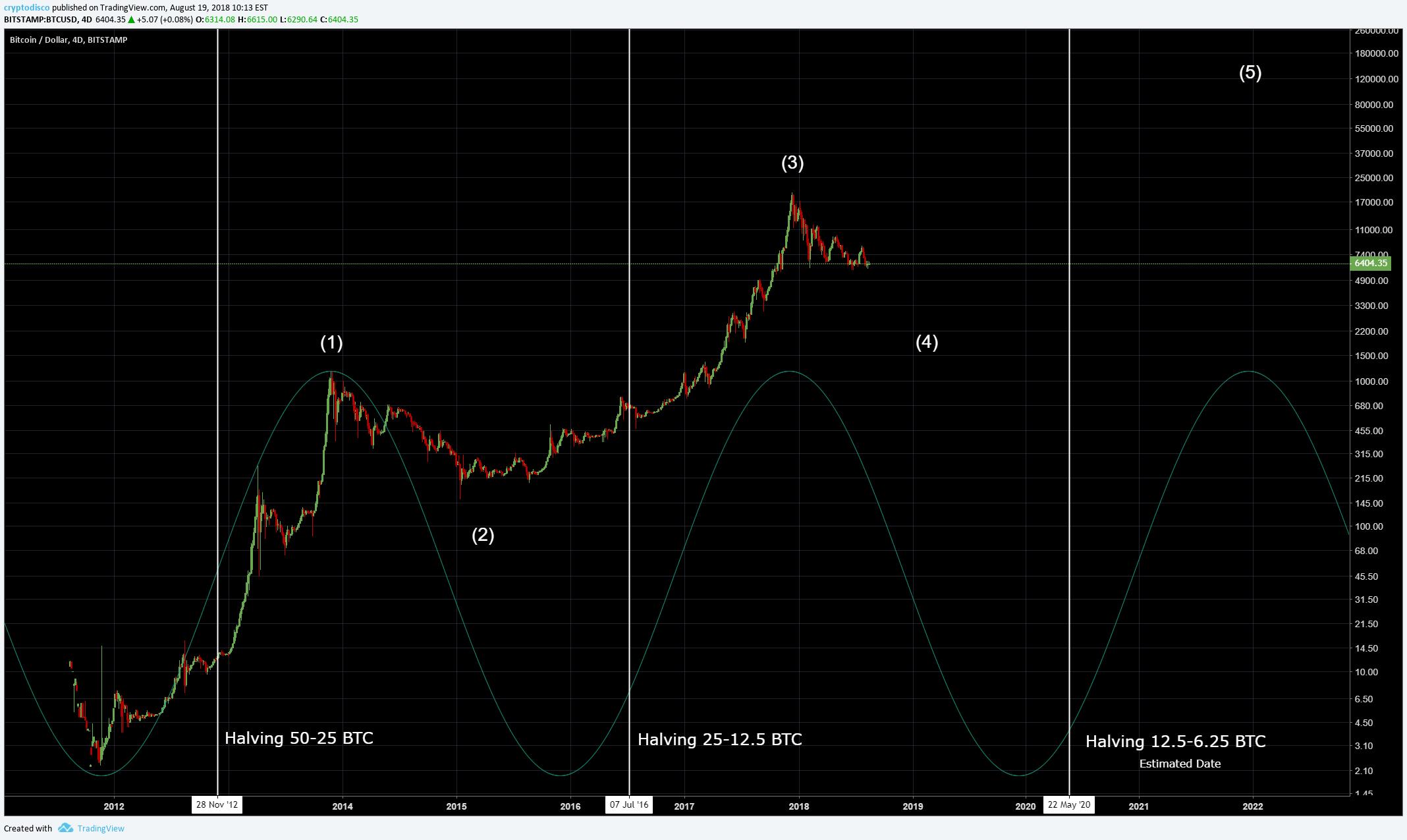 Como obter bitcoins rate mma betting trends nba