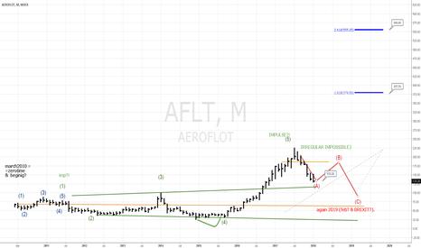 AFLT: AFLT to 200=SEP'18.
