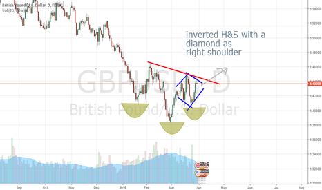 GBPUSD: GBPUSD chart