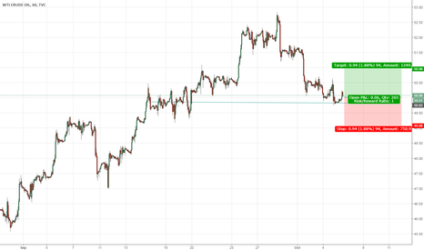 USOIL: West Texas Crude Oil (WTI) Long Trade on H1 Chart
