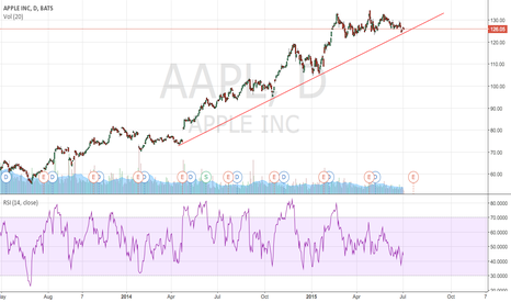 AAPL: here is why your stock has been doing nothing