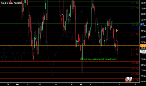 XAUUSD: Choppy markets meant day trades only all week GOLD MOVE!