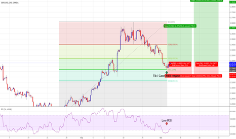 GBPUSD: Buy GBPUSD on oversold RSI and Fib 50% support respect 4 Hour