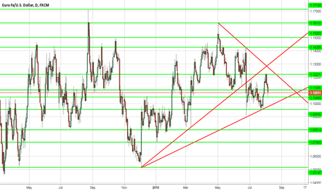 EURUSD: daily over view