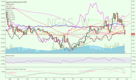 NGAS: NGAS risk or no risk?!