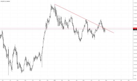 USDJPY: USDJPY - critical level decides if price moves higher.
