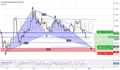EURCAD: A bullish bat pattern