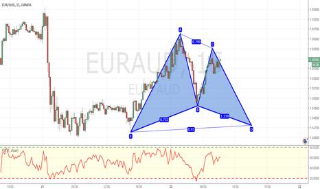 EURAUD: Potential bullish gartley advanced formation